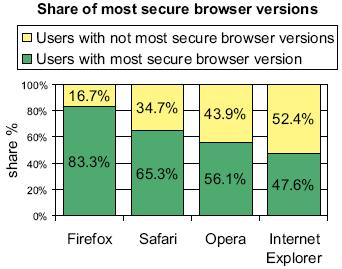 Share of most secure browser versions